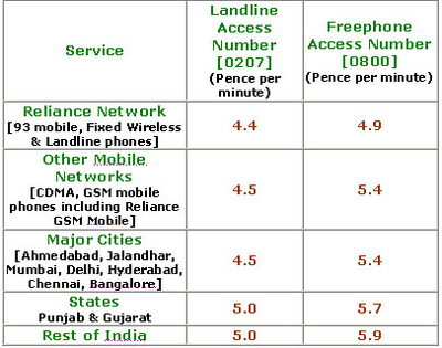 call rates from Uk-reliance india call